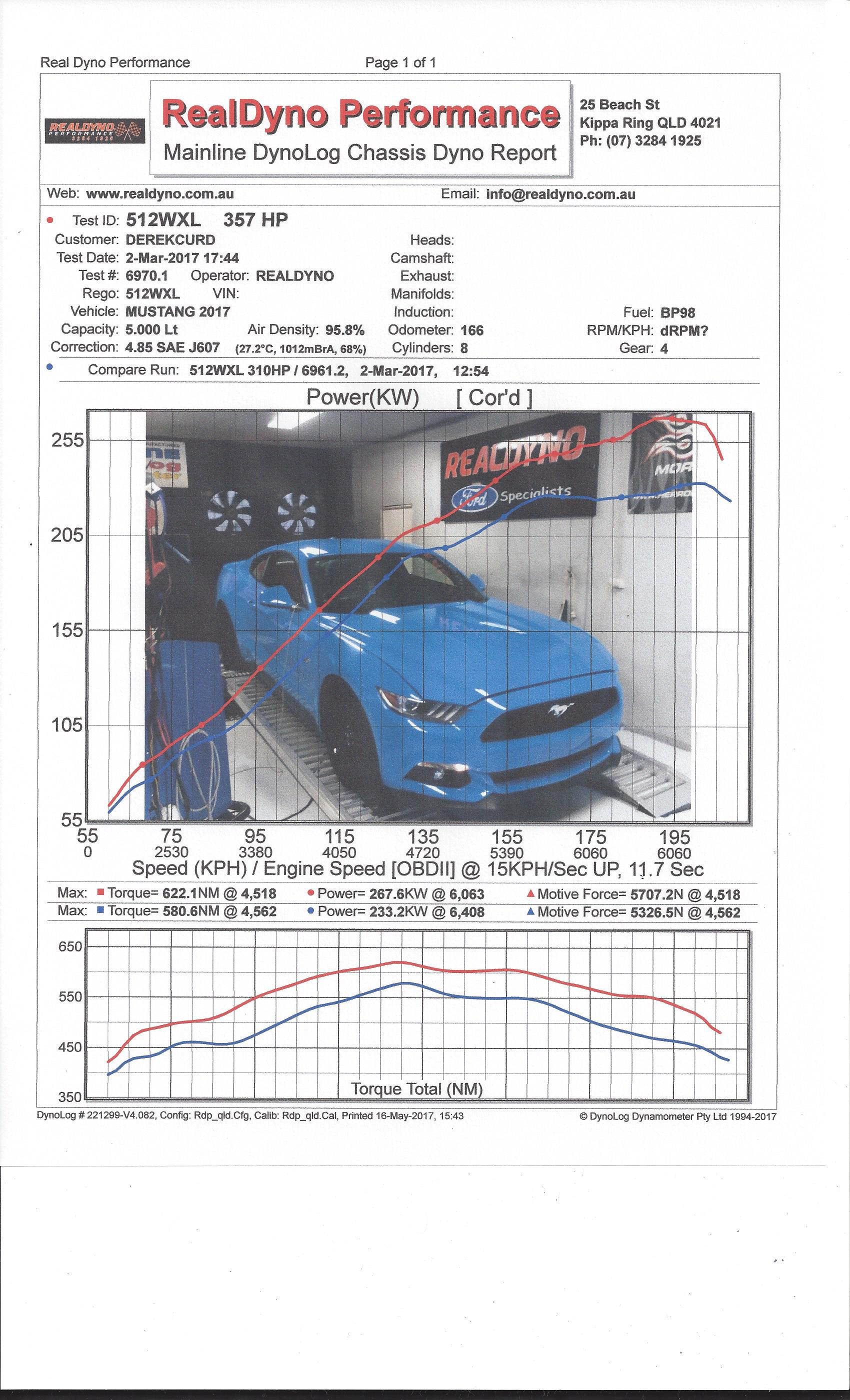 2015-17 Mustang Upgrades - Real Dyno Performance - Ford Performance